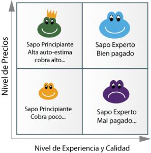 2x2 de precios y niveles de experiencia